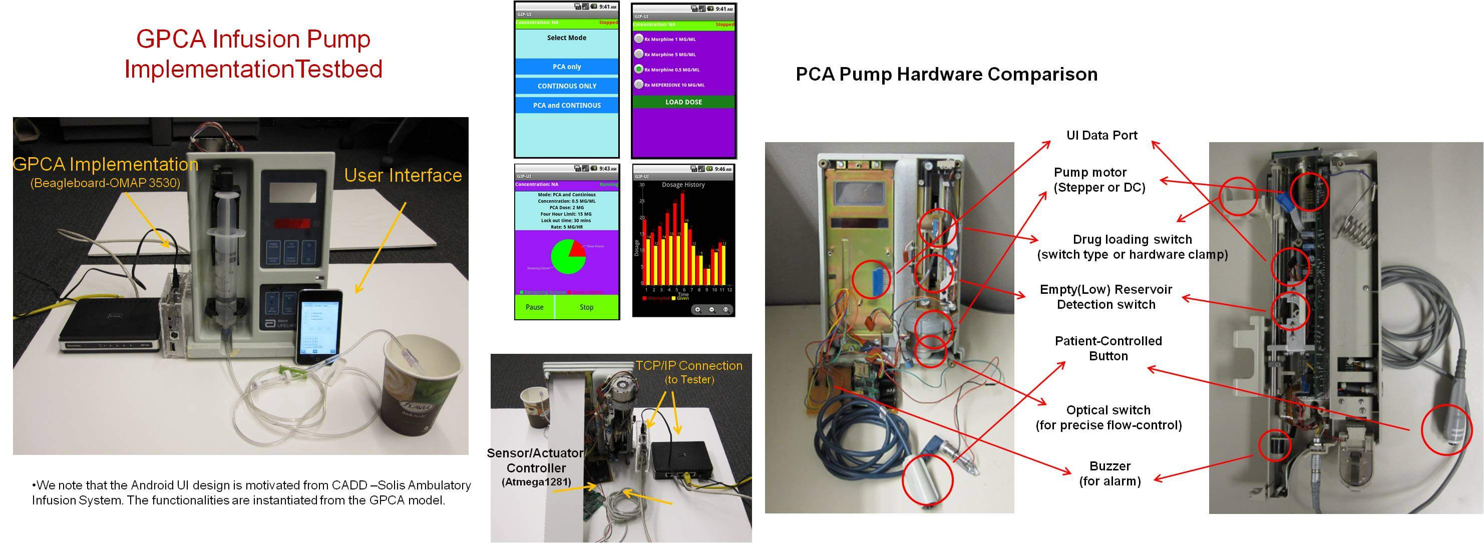 Generic PCA Infusion Pump Reference Implementation image