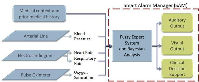Smart Alarms for Medical Device Systems - System Diagram